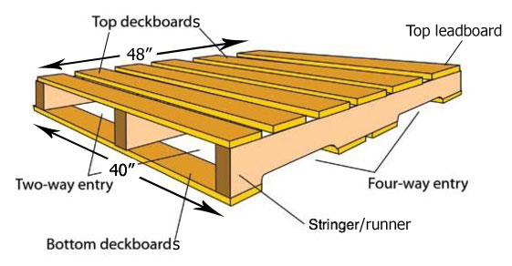 Diagram of 40x48-4way Pallet-